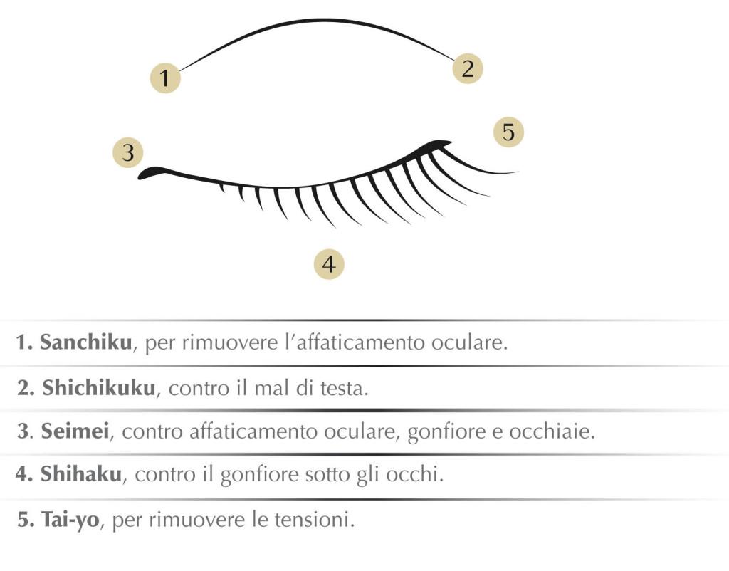 Shiseido,-Digitopressione-Punti-Tsubo